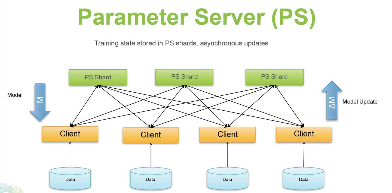一文读懂「Parameter Server」的分布式机器学习训练原理