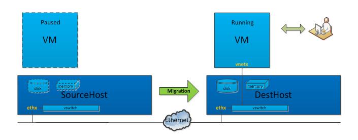 虚拟化在线迁移优化实践(一):KVM虚拟化跨机迁移原理