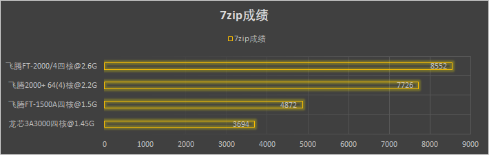 龙芯 飞腾 兆芯 海光 等国产CPU 7Zip性能实测