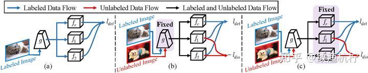 图3:IUL的网络架构。(a)训练已标注集。(b)通过最大化分类器预测差异来最大化示例不确定性。(c)通过最小化分类器预测差异来最小化示例不确定性。