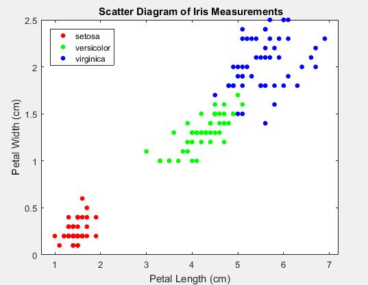 机器学习笔记--SVM(MATLAB 实现代码) - 知乎