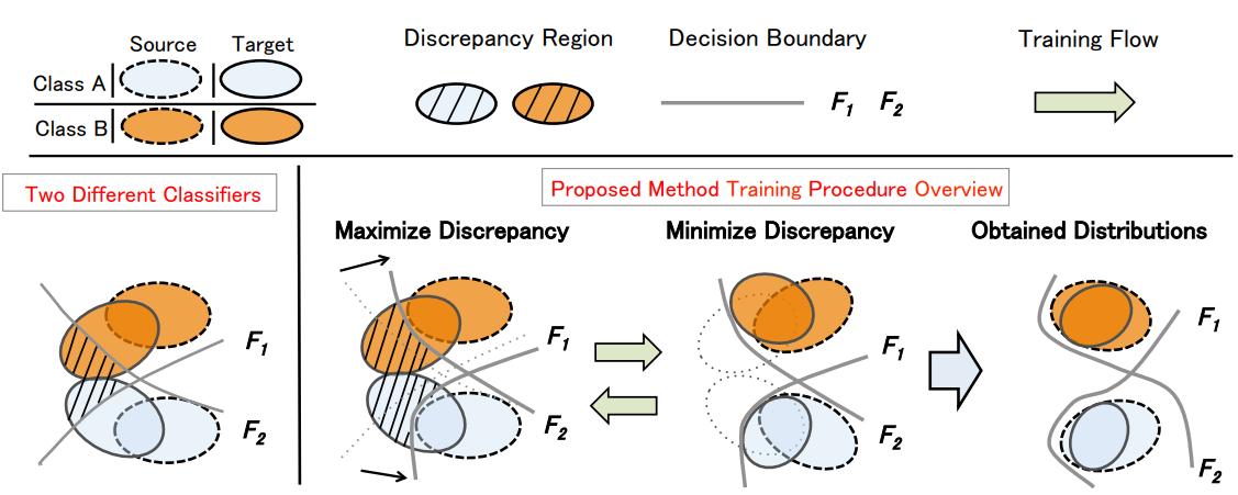 小王爱迁移系列之二十一:最大分类器差异的领域自适应(MCD_DA)
