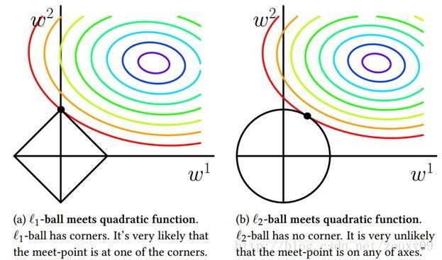 【学界】有约束转无约束,拉格朗日松弛观点下的L1正则化稀疏性探讨