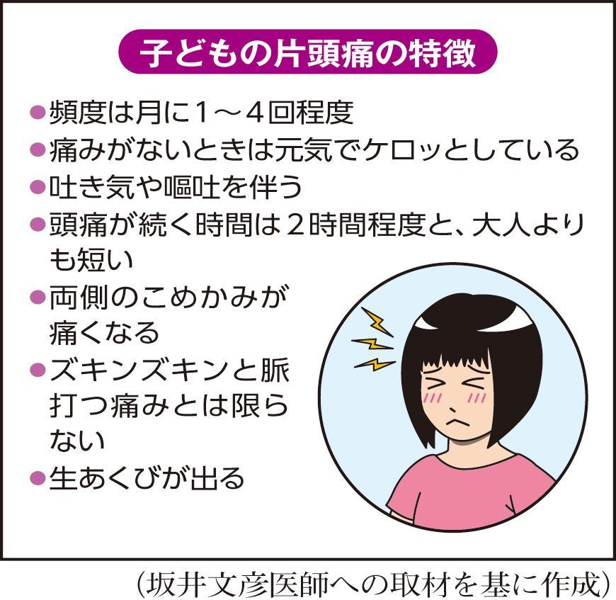 鼻腔 炎 頭痛 副