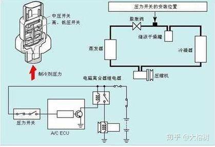 空调压缩机原理图_空调压力开关的作用及工作原理 - 知乎