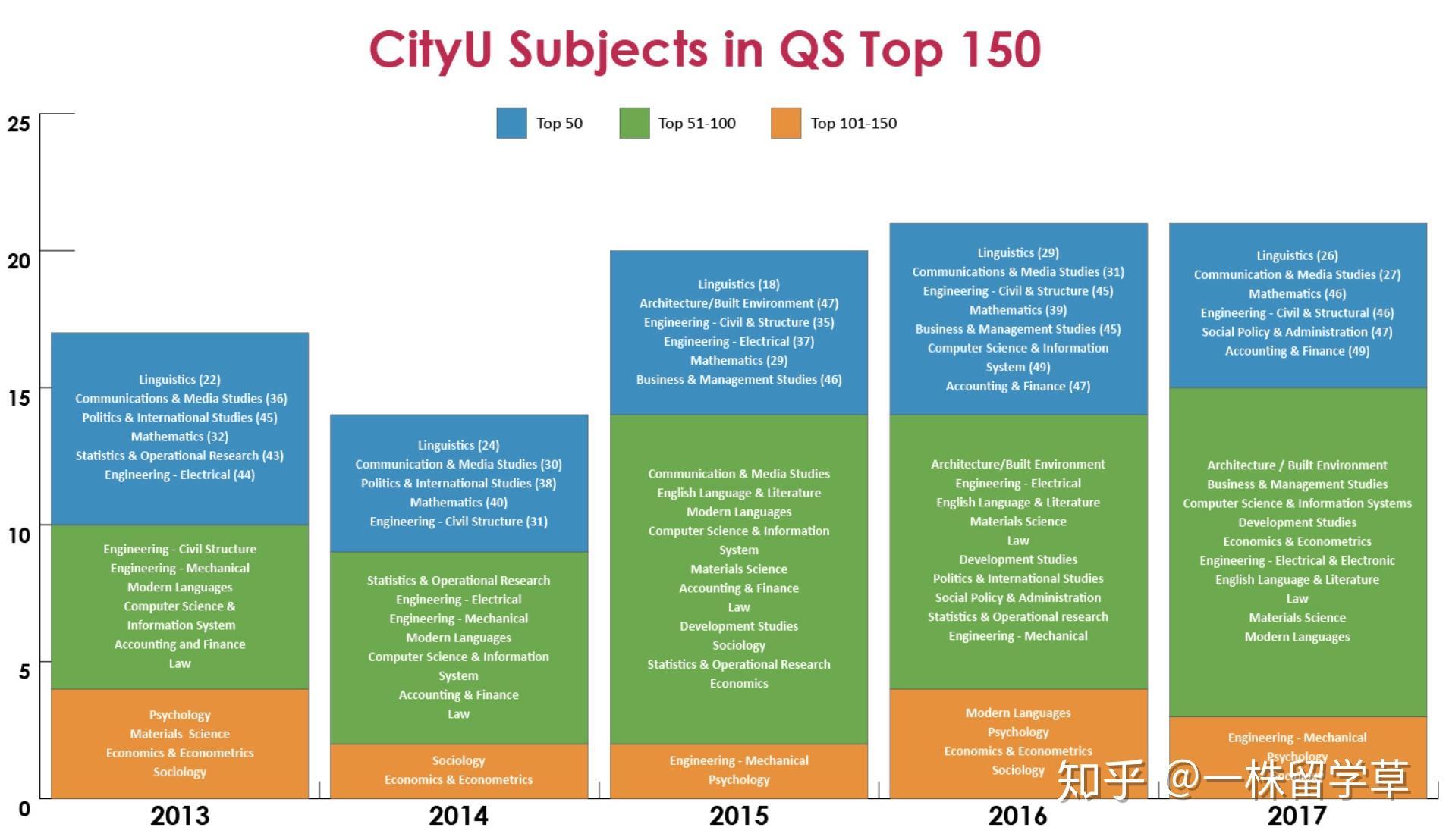 香港城市大学研究生申请要求有哪些 商科专业在其中算好专业吗