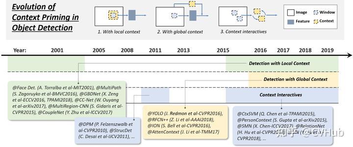图5-3.上下文信息提取技术的演变历程