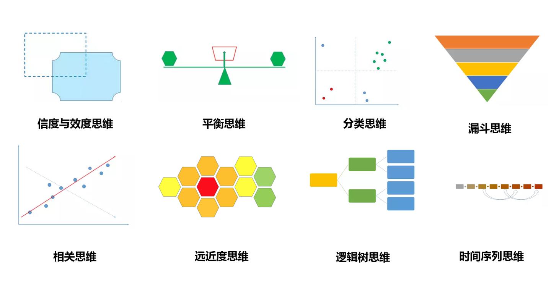 数据分析的13种思维