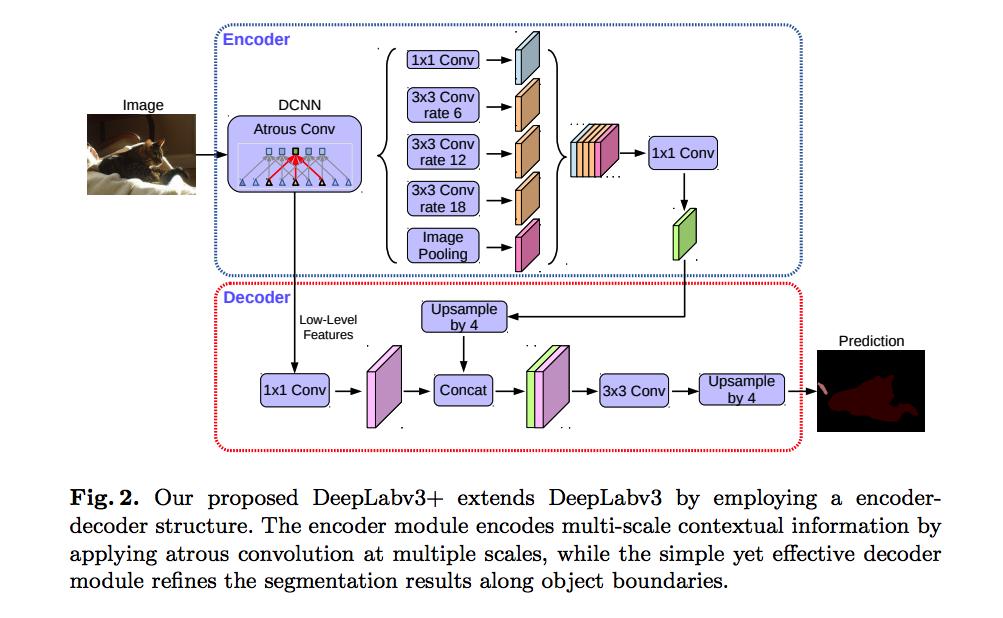 DeepLab 语义分割模型v1、v2、v3、v3+ 概要(附Pytorch 实现) - 知乎