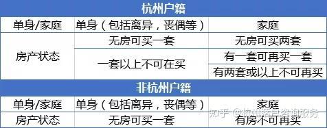 如何获得杭州购房资格?