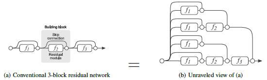 论文笔记:Residual Network内部结构剖析