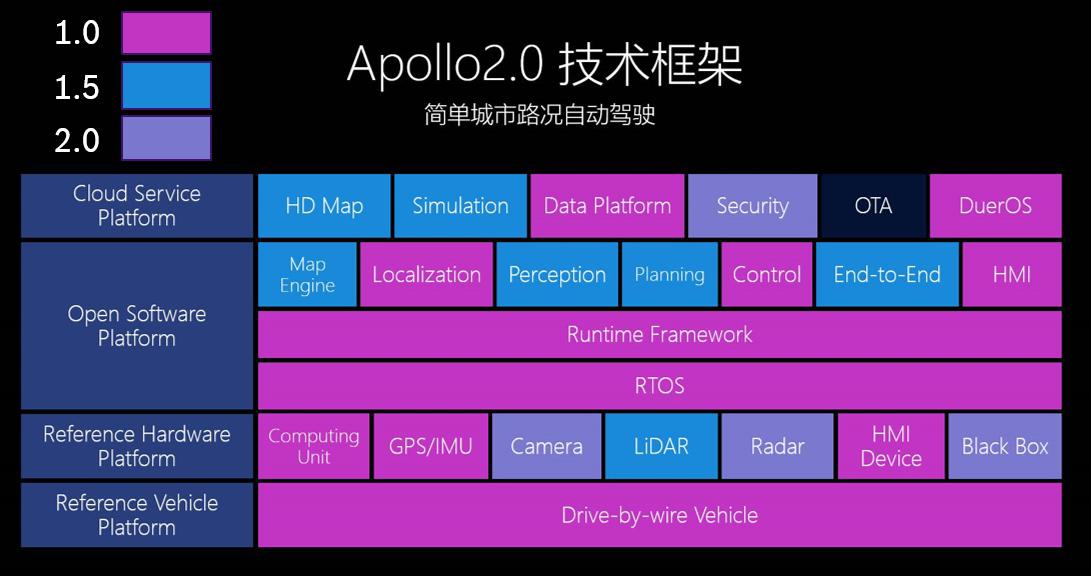 Apollo 2.0 框架及源码分析(一) | 软硬件框架