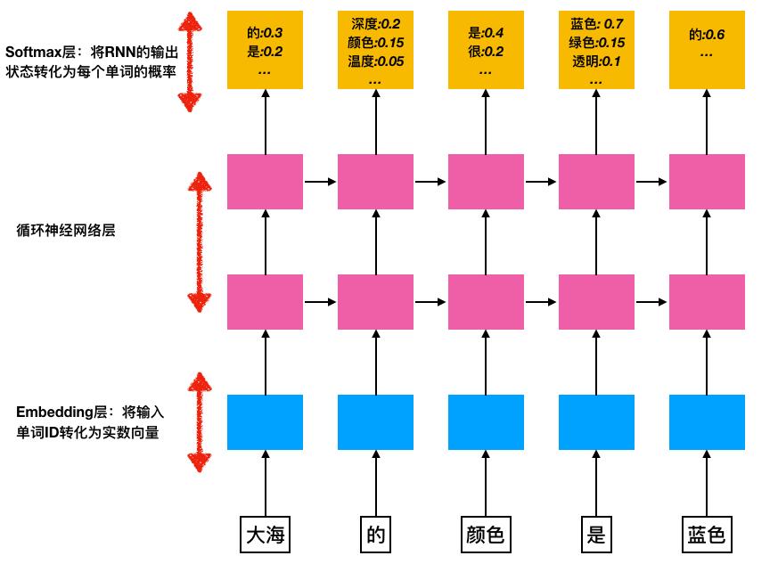 基于循环神经网络的语言模型的介绍与TensorFlow实现(4):TensorFlow实现RNN-based语言模型