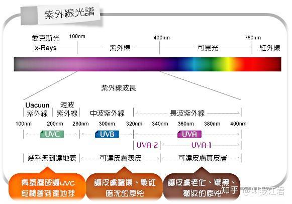 如何正确地选购以及使用紫外线杀菌灯?