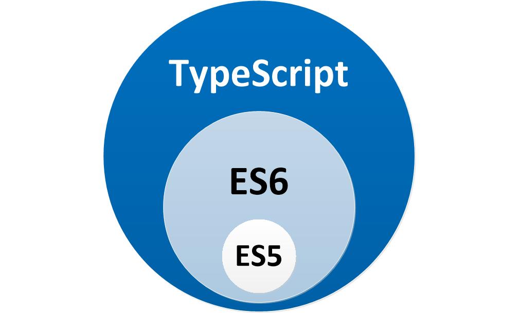 浅谈 TypeScript - 优雅的使用 Redux