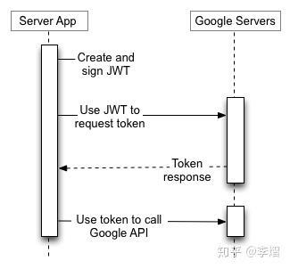 不要用JWT替代session管理(上):全面了解Token,JWT,OAuth,SAML,SSO - 知乎