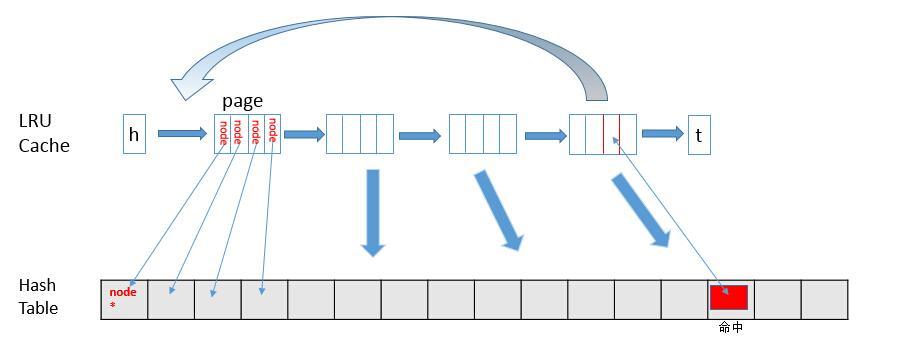 缓存淘汰算法--LRU算法