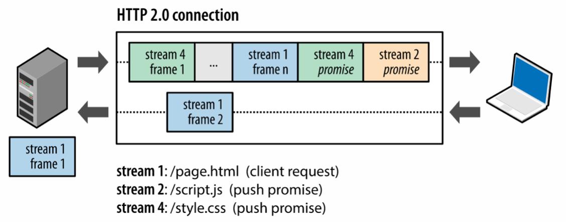 [译] HTTP/2 Server Push 详解