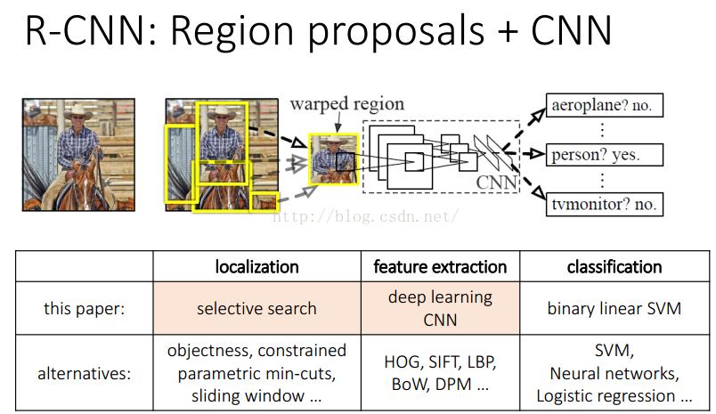 RCNN- 将CNN引入目标检测的开山之作
