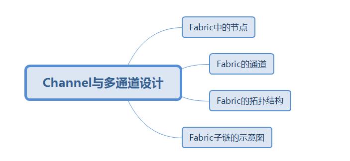 02-HyperLedger-Fabric1.0原理-图说-节点与Channel之间的关系
