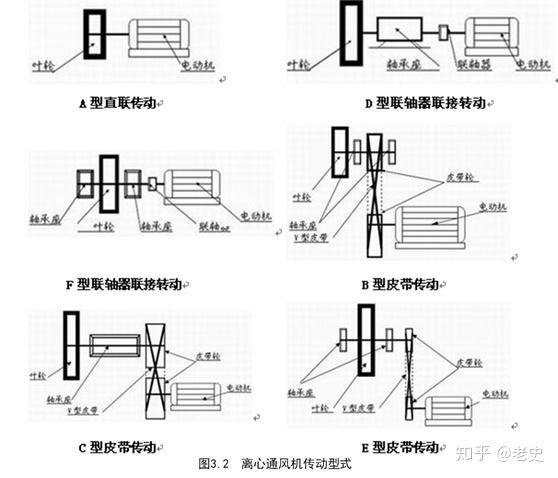 風機基礎知識