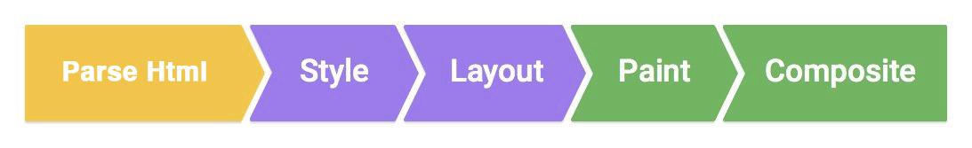从Chrome源码看浏览器如何计算CSS