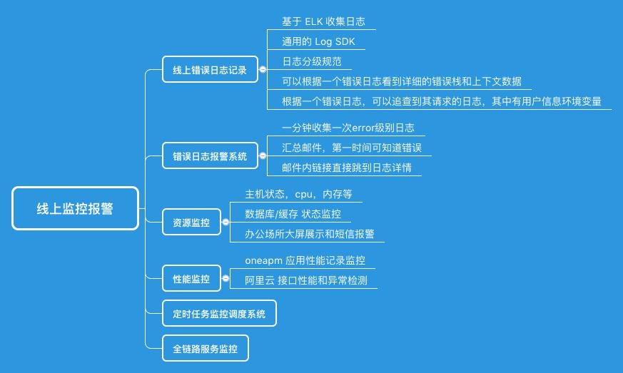Nodejs 线上服务稳定性保障体系