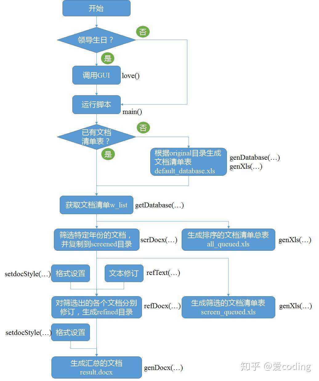 Python进阶- 收藏夹- 知乎