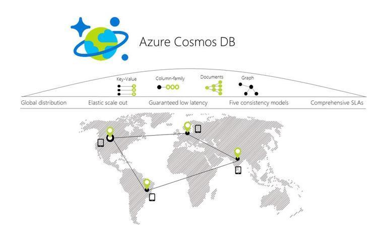 Azure Cosmos DB 一致性级别