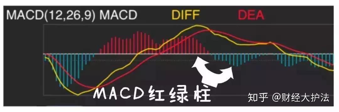 空头市场和多头市场_中国股市的本质:炒股就是炒MACD(此文无价,很短很深) - 知乎