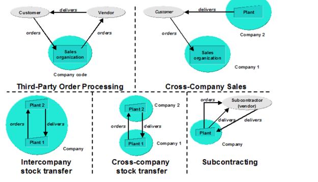 SAP那些事-实战篇-22-关于公司间业务的总结- 知乎