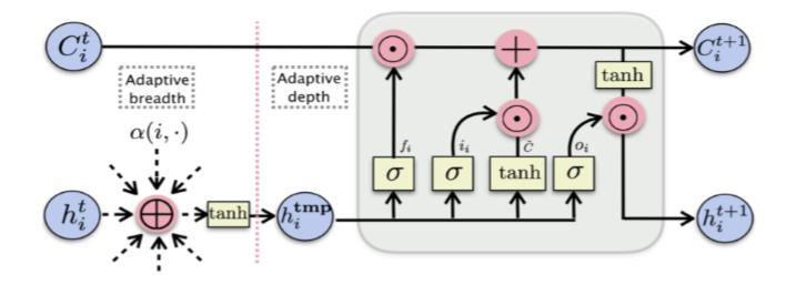 GeniePath:自适应感受路径的图神经网络