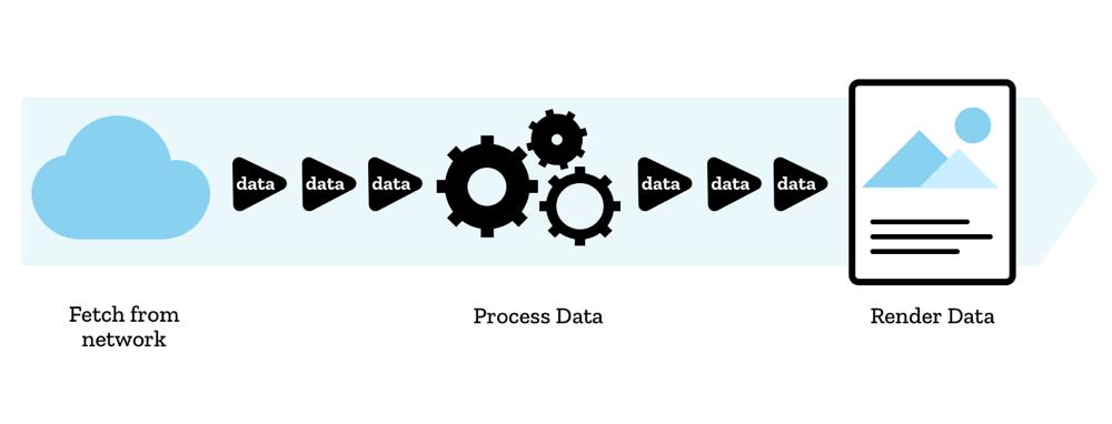 从 Fetch 到 Streams —— 以流的角度处理网络请求