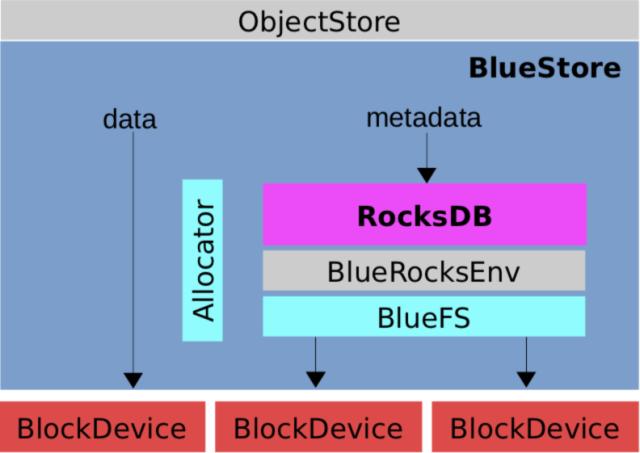 BlueStore源码分析之架构设计