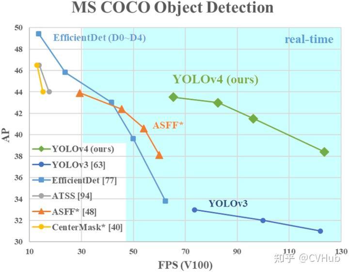 图2-3.YOLO v4与其它模型性能对比