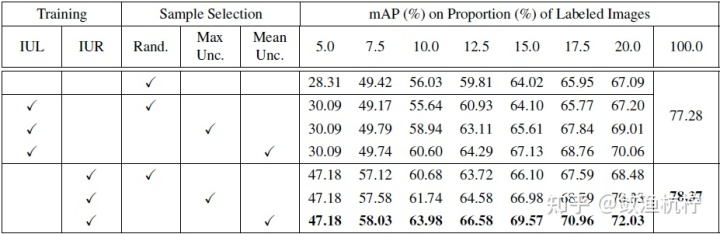 """表1:PASCAL VOC 上的模块消融实验。第一行显示了随机选择图像的基线方法的结果。 """"Max Unc.""""和""""Mean Unc.""""分别代表图像不确定性由最大示例不确定性和平均示例不确定性所表示。"""