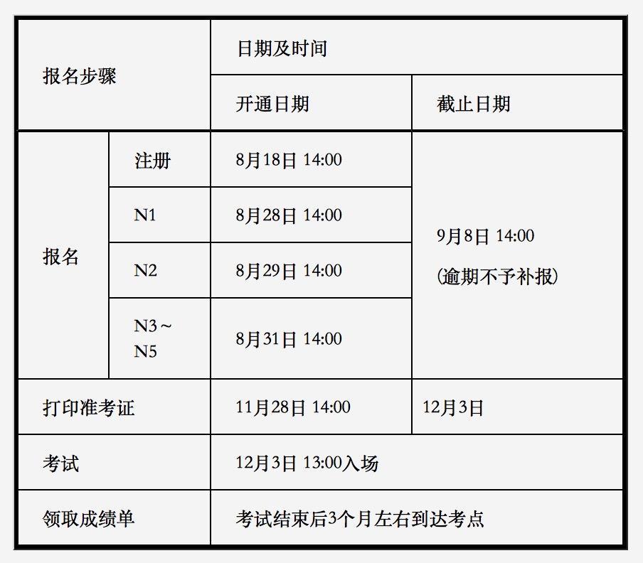 关于2017年12月日本语能力测试(JLPT)报名的通知