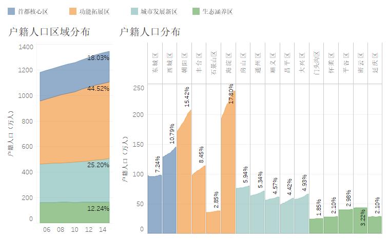 北京有多少外来人口_常在北京的你知道北京楼市的改变吗