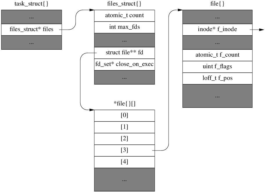Linux 内核文件描述符表的演变