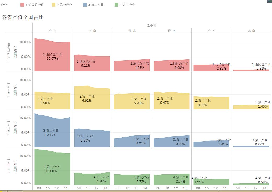 海南经济总量在全国占比_海南大学经济学院院徽