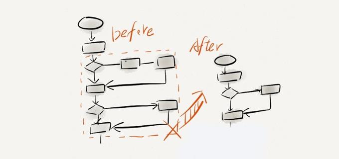 干货!如何绘制产品流程图