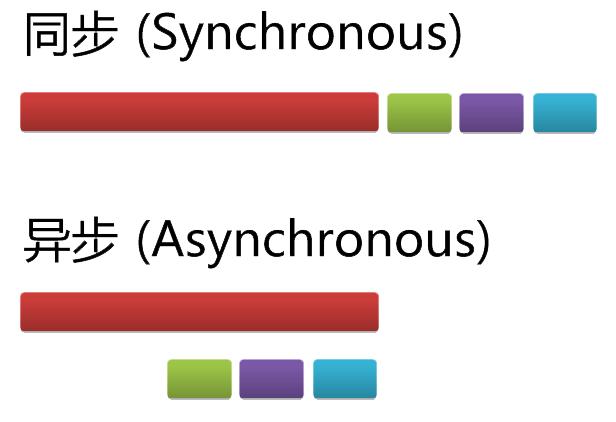 Python进阶:理解Python中的异步IO和协程(Coroutine),并应用在爬虫中