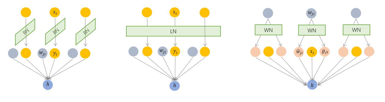 详解深度学习中的Normalization,BN/LN/WN
