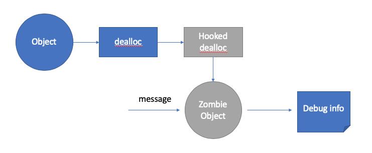 跟着 chromium 学写代码:Zombie Object