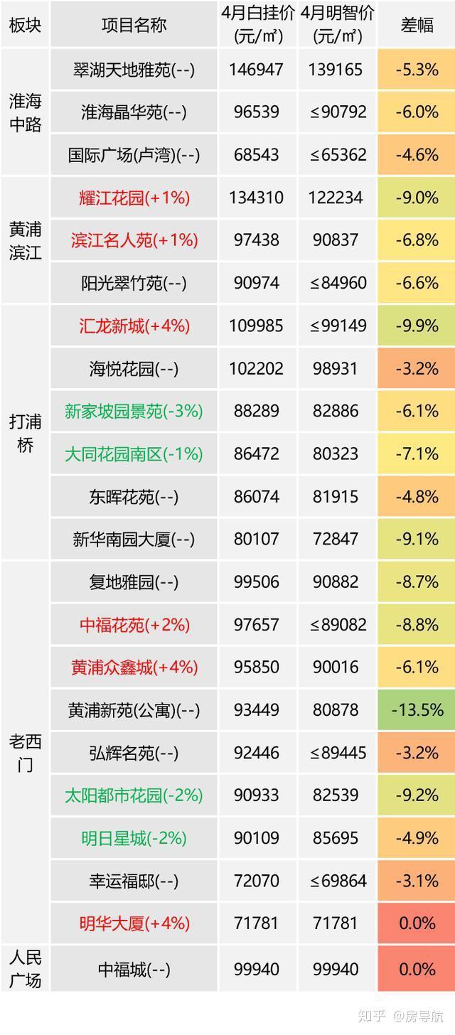 4月份上海樓市二手(11-20年房齡)熱點項目房價監測