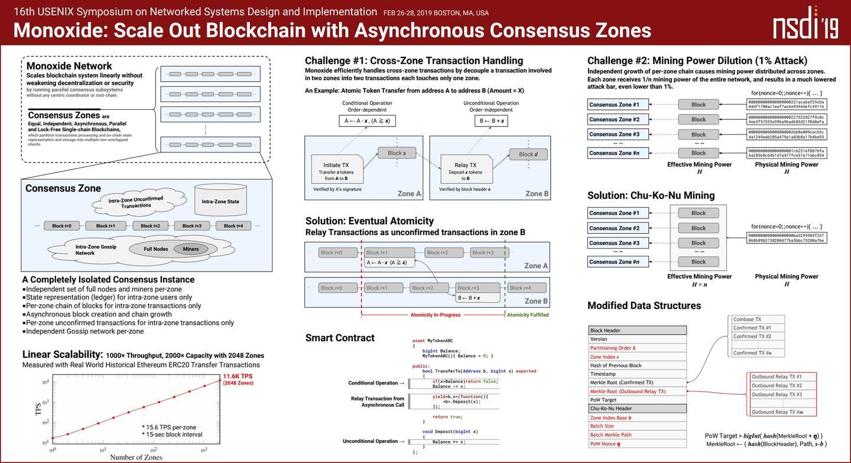 Monoxide原理详解: 突破区块链不可能三角的极简架构
