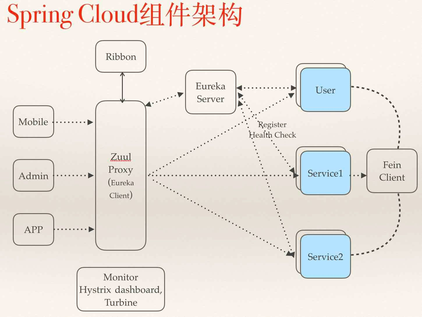 一:Spring Boot、Spring Cloud