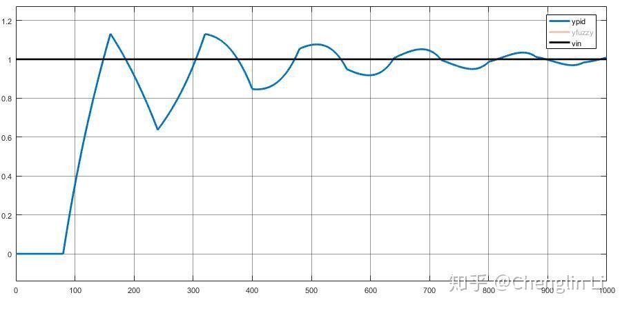 控制系统PID调节器参数整定设计_PID控制(二)参数整定方法 - 知乎