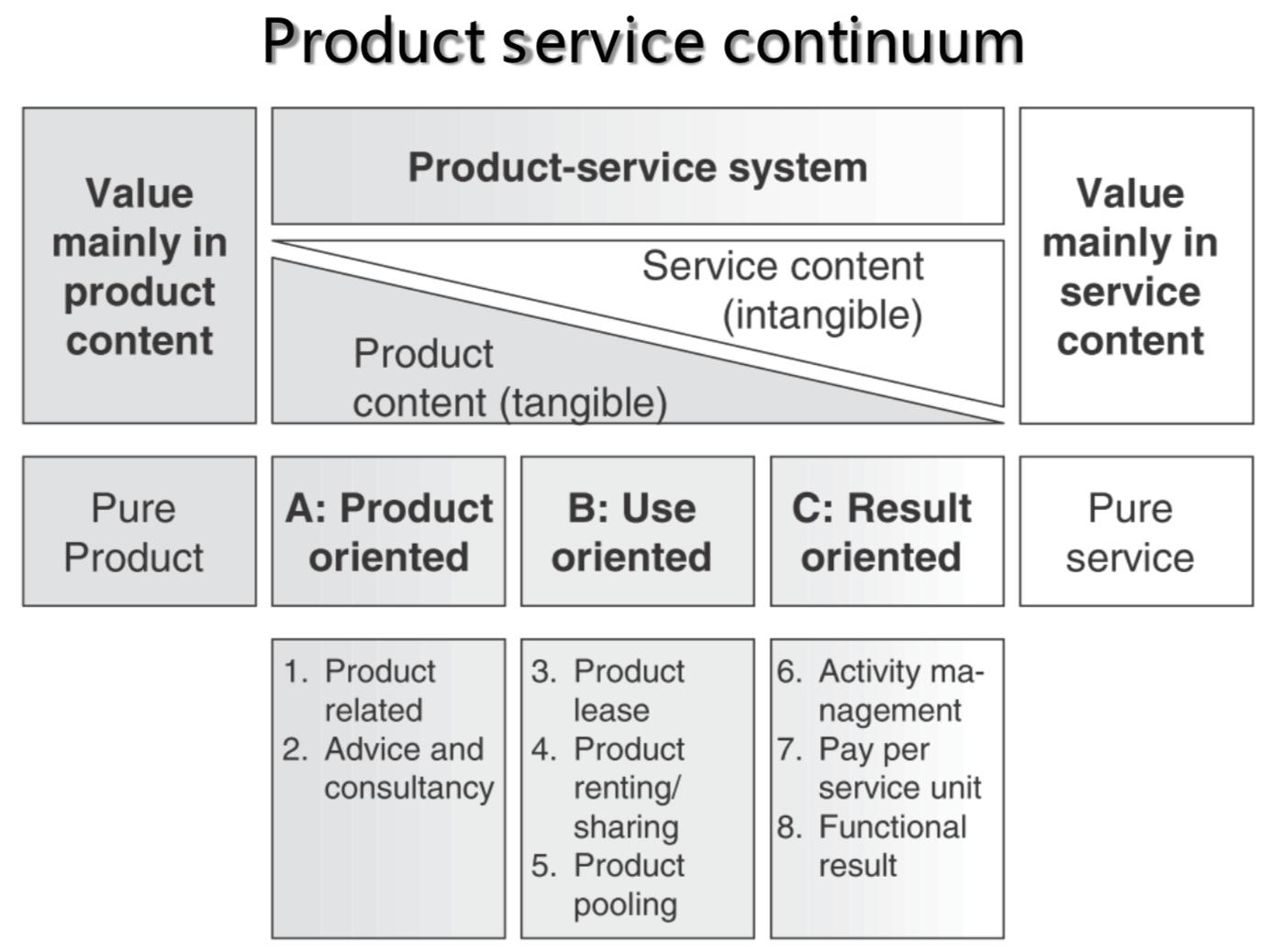 """产品和服务都是""""大产品"""",那么到底有哪几种,有什么区别"""