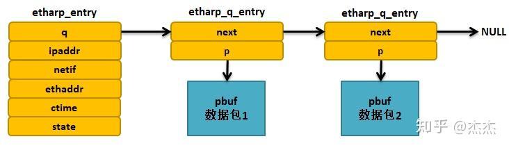 LwIP中的ARP实现(1)之ARP缓存表的数据结构- 知乎